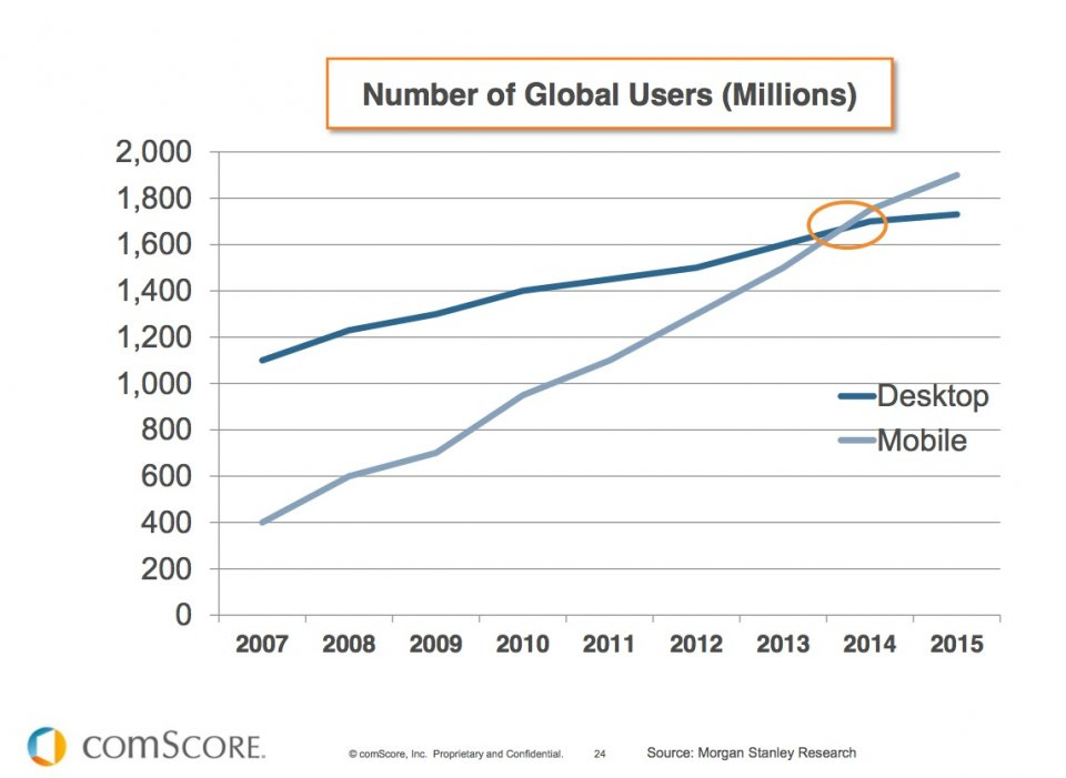 Mobile users surpass desktop in 2014
